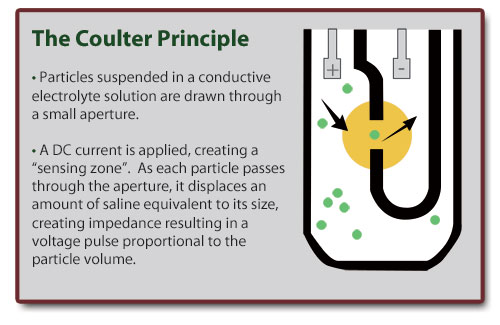 The Coulter Principle: the reference method for particle sizing.